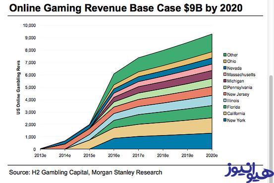 تحلیل بازار قمار آنلاین